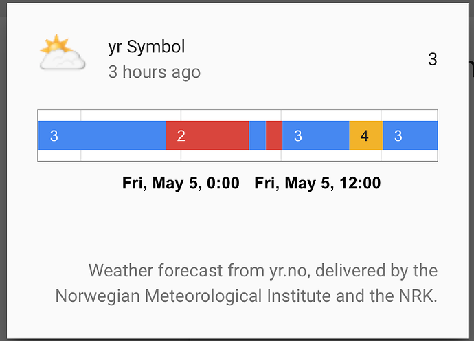Yr Weather Shows Numbers Configuration Home Assistant Community