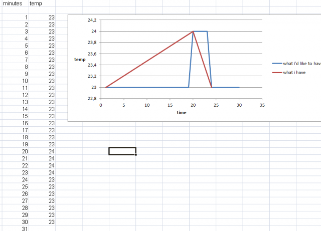 Temperature graph and (only change of) state recording