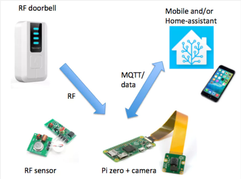 MQTT Doorbell - Share your Projects! - Home Assistant Community